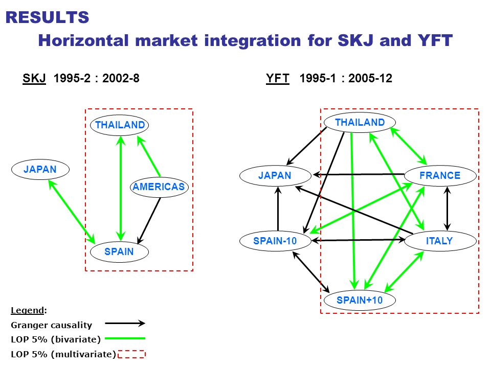 Horizontal market integration for SKJ and YFT