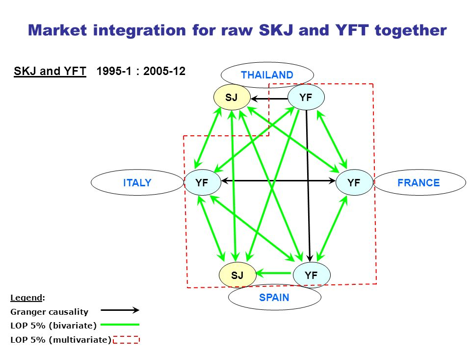 Market integration for raw SKJ and YFT together