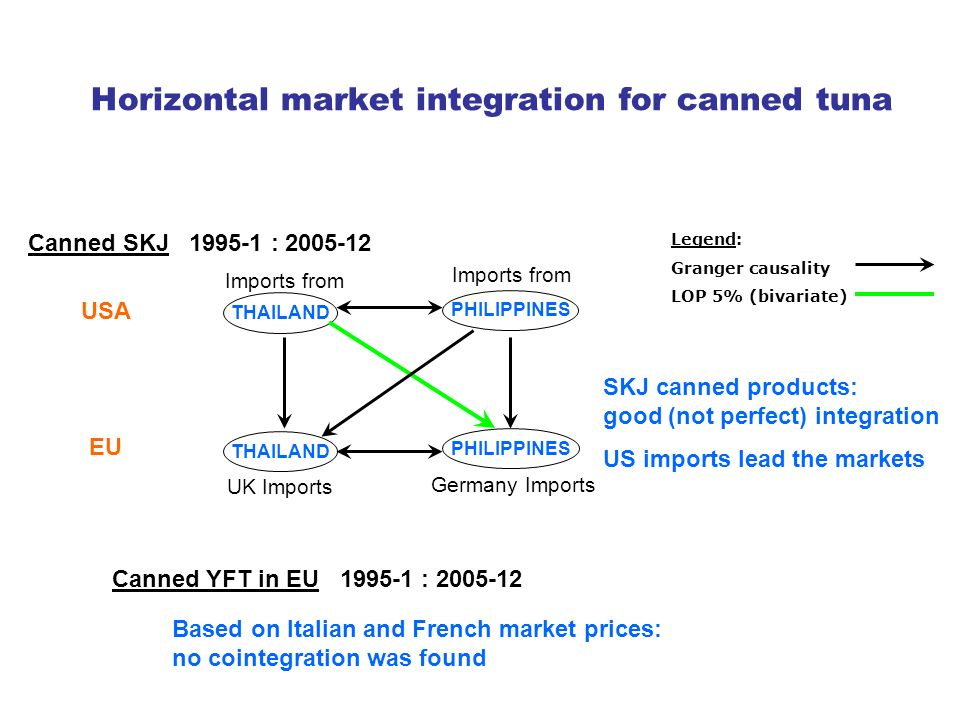 Horizontal market integration for canned tuna