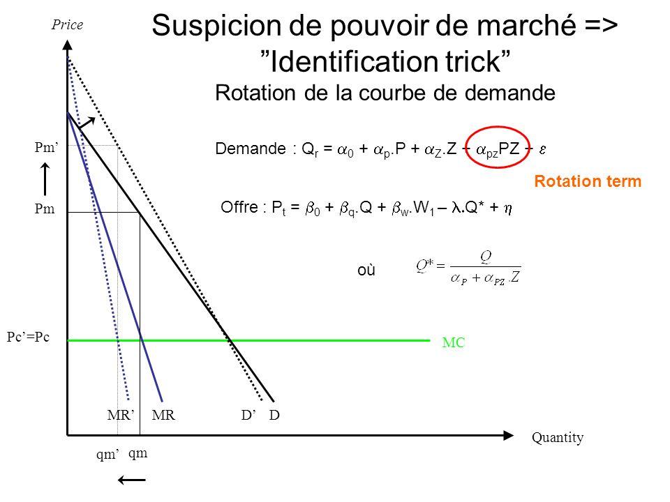 Price Suspicion de pouvoir de marché => Identification trick Rotation de la courbe de demande. Pm'