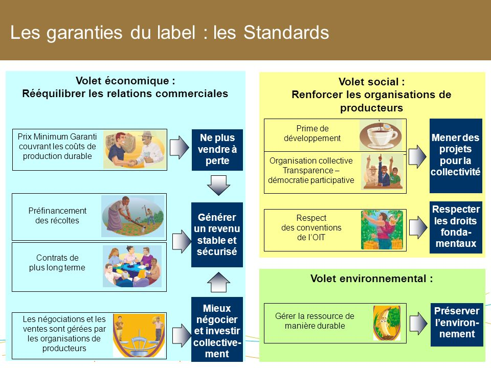 Les garanties du label : les Standards