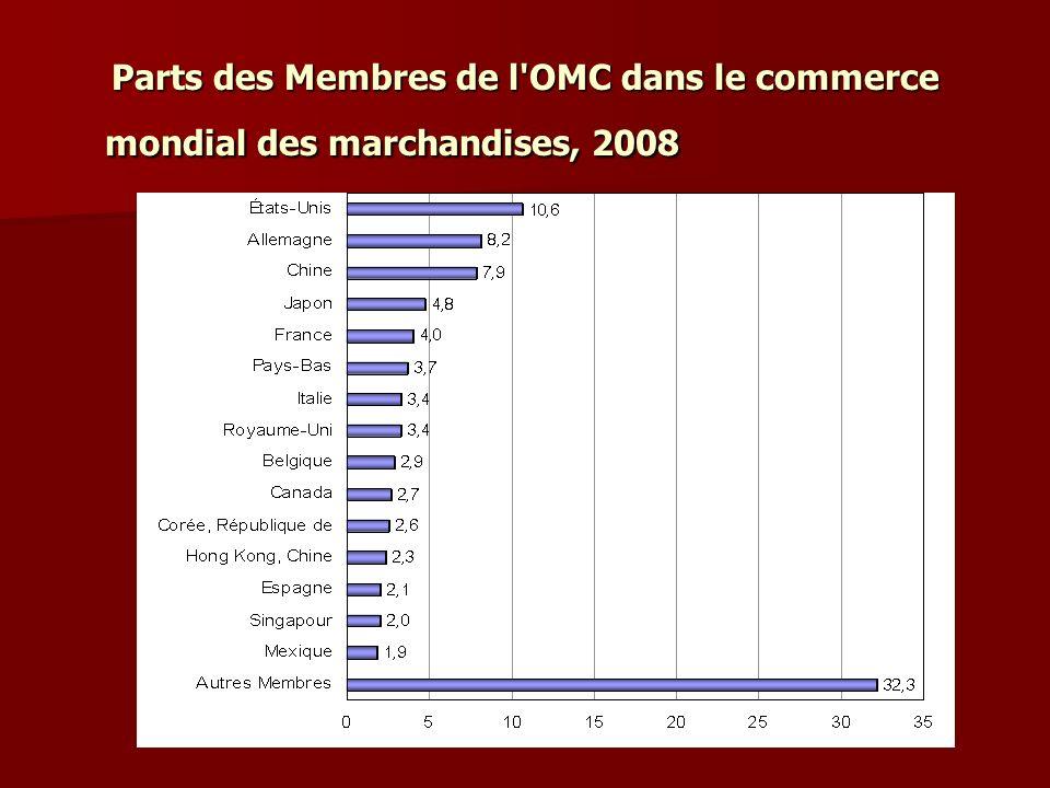 Parts des Membres de l OMC dans le commerce mondial des marchandises, 2008