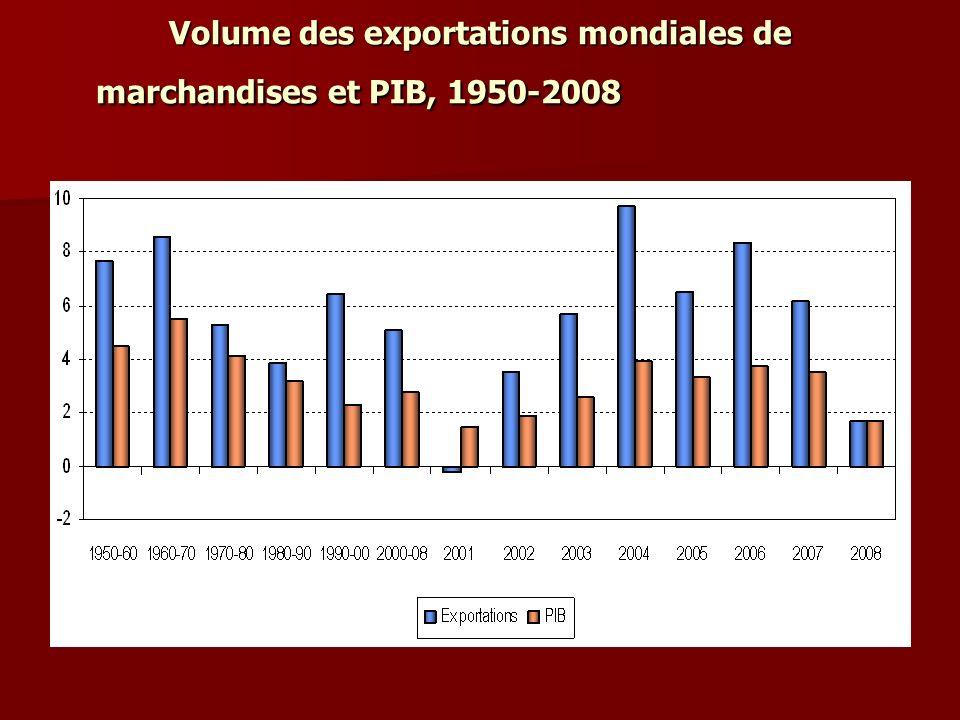 Volume des exportations mondiales de marchandises et PIB, 1950-2008