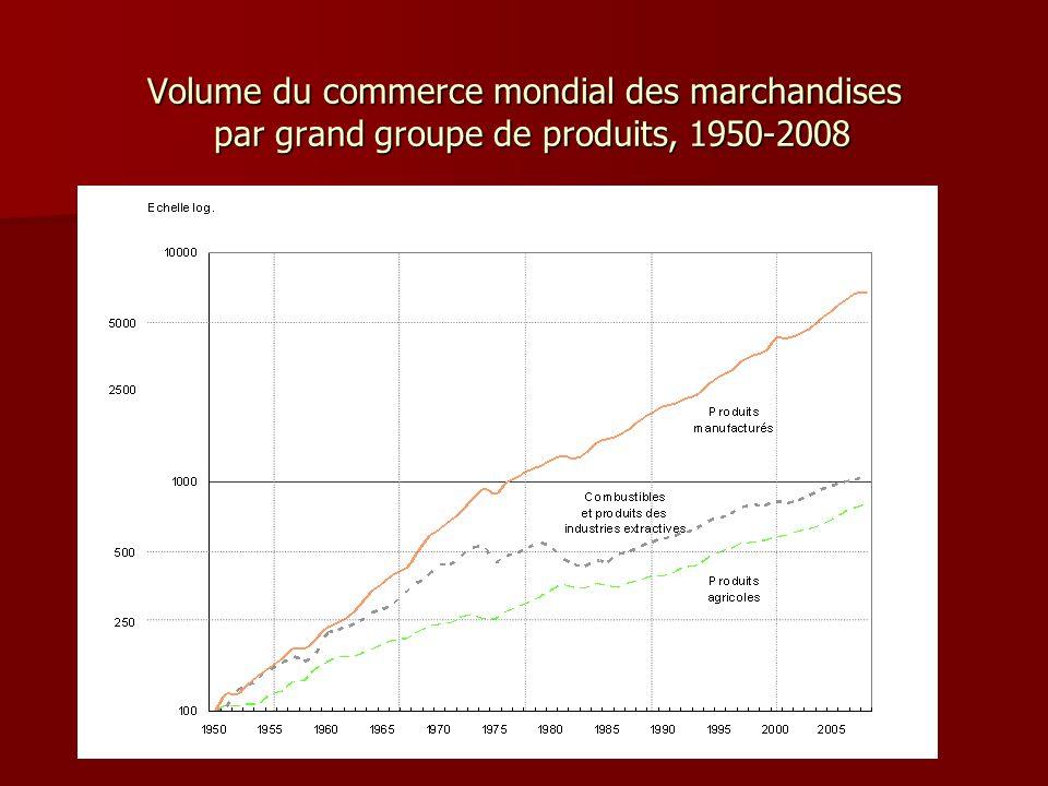 Volume du commerce mondial des marchandises par grand groupe de produits, 1950-2008