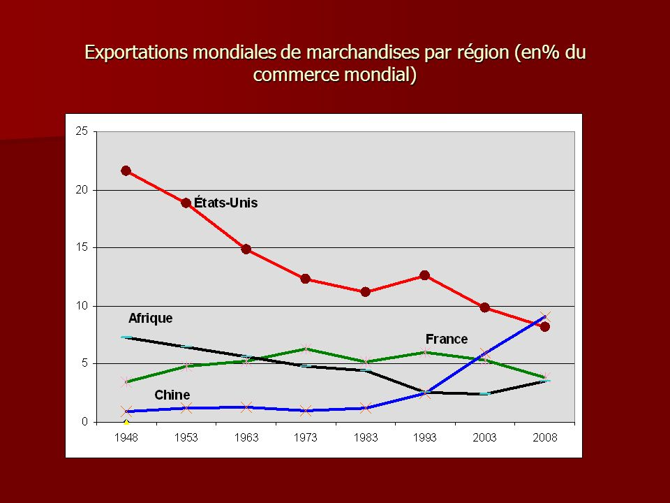 Exportations mondiales de marchandises par région (en% du commerce mondial)