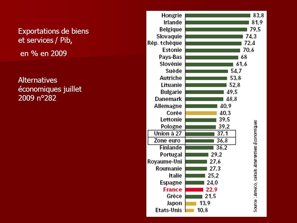 Exportations de biens et services / Pib,