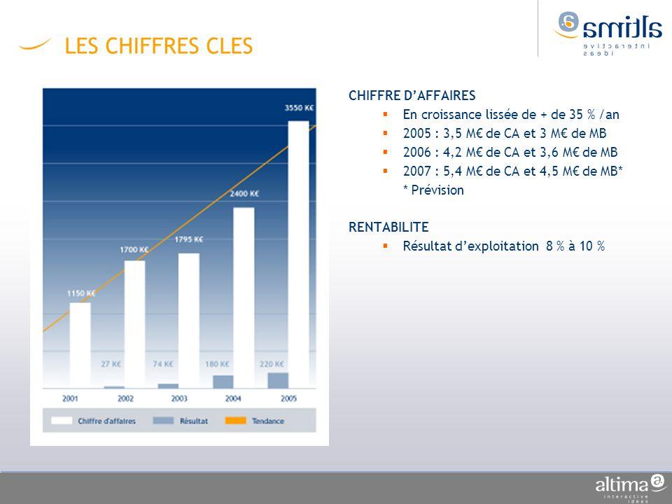 LES CHIFFRES CLES CHIFFRE D'AFFAIRES