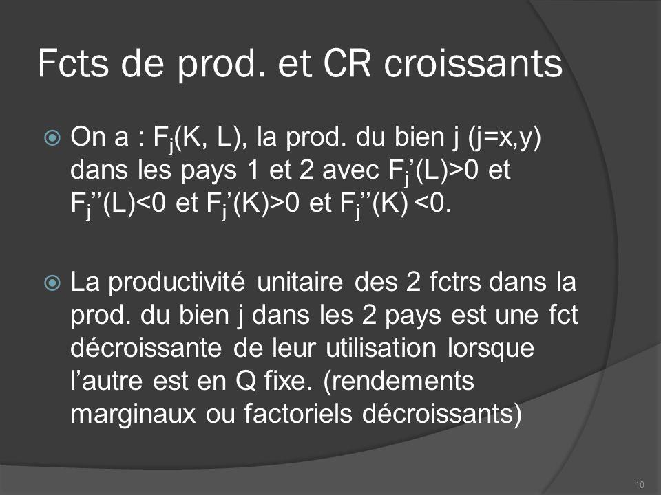 Fcts de prod. et CR croissants