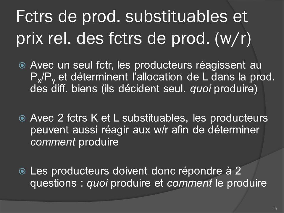 Fctrs de prod. substituables et prix rel. des fctrs de prod. (w/r)