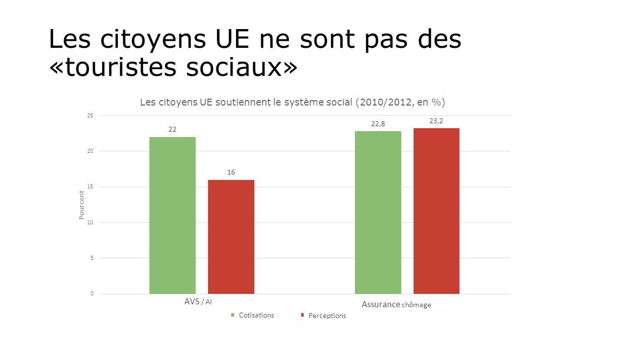 Les citoyens UE ne sont pas des «touristes sociaux»