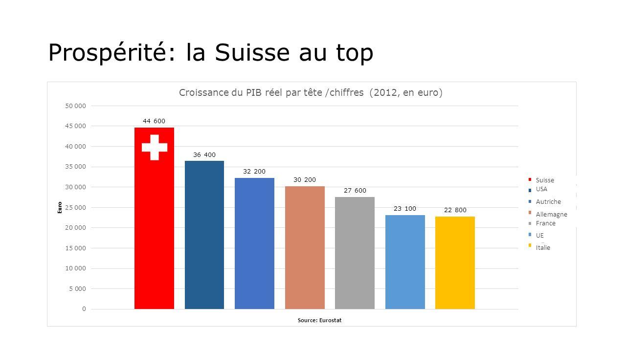 Prospérité: la Suisse au top