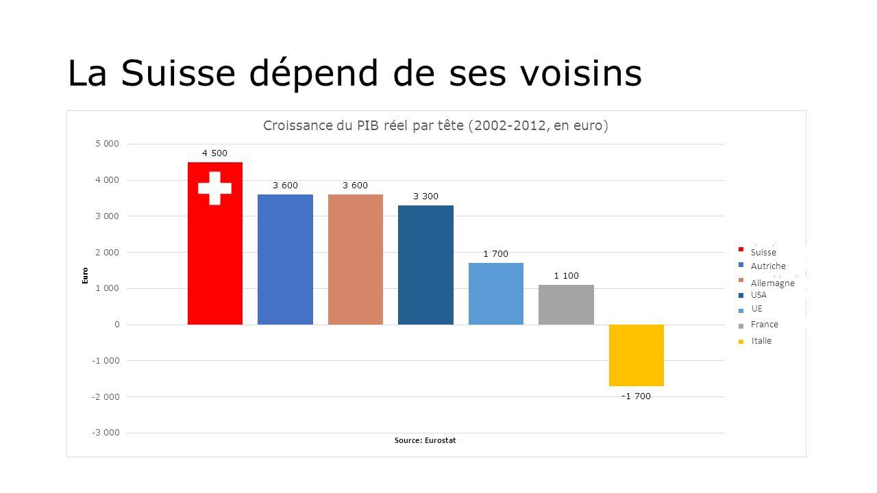 La Suisse dépend de ses voisins