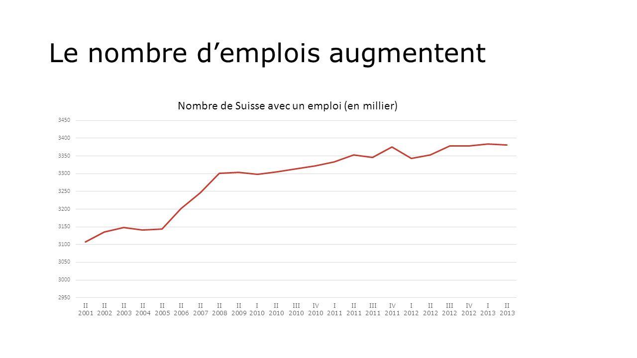 Le nombre d'emplois augmentent