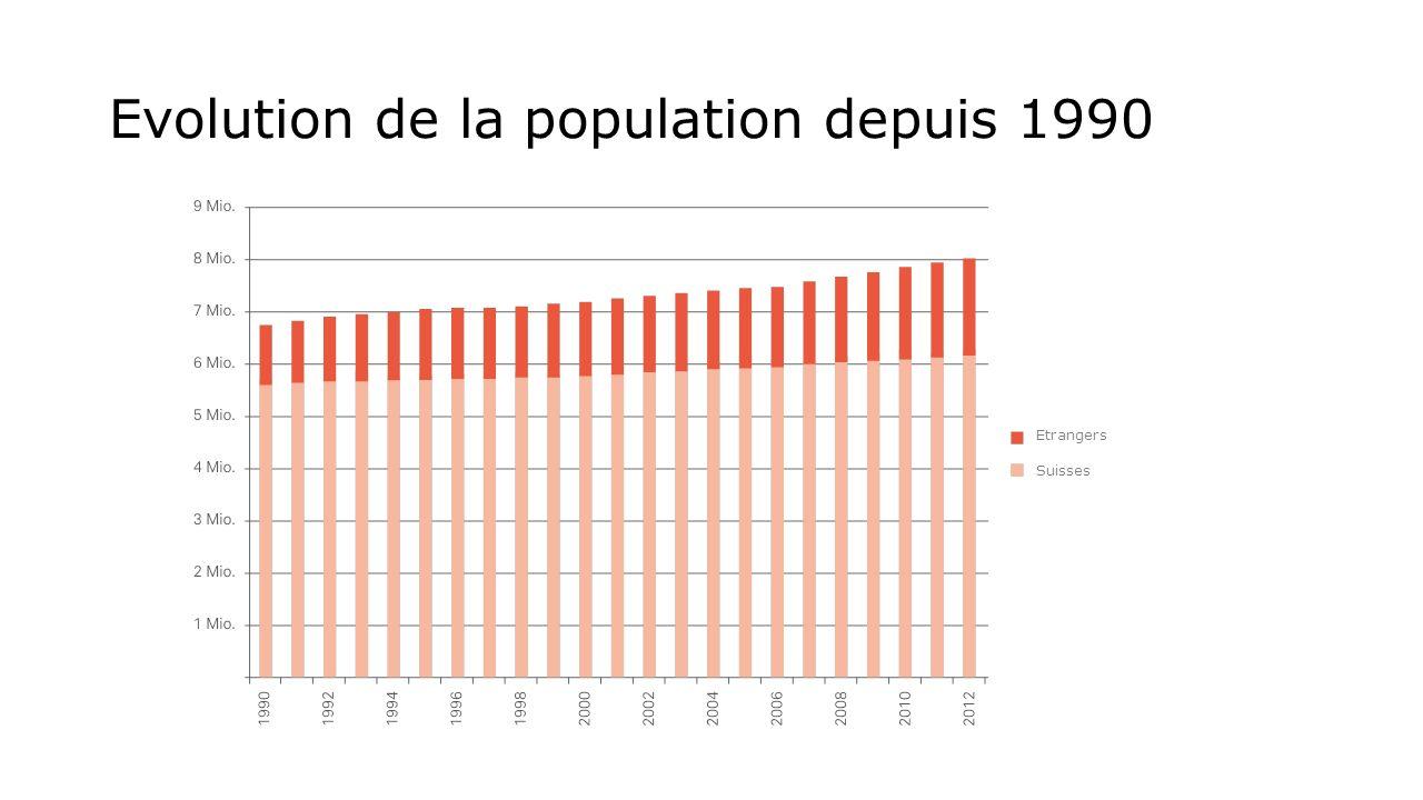 Evolution de la population depuis 1990