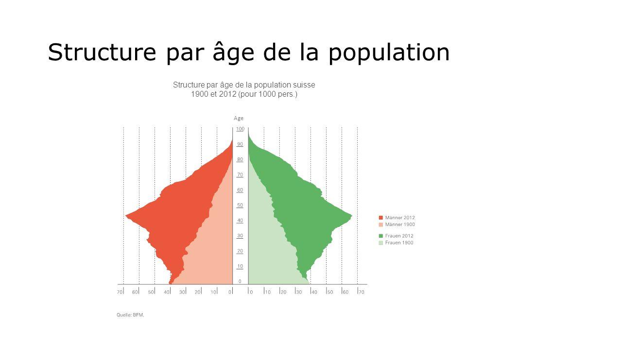 Structure par âge de la population