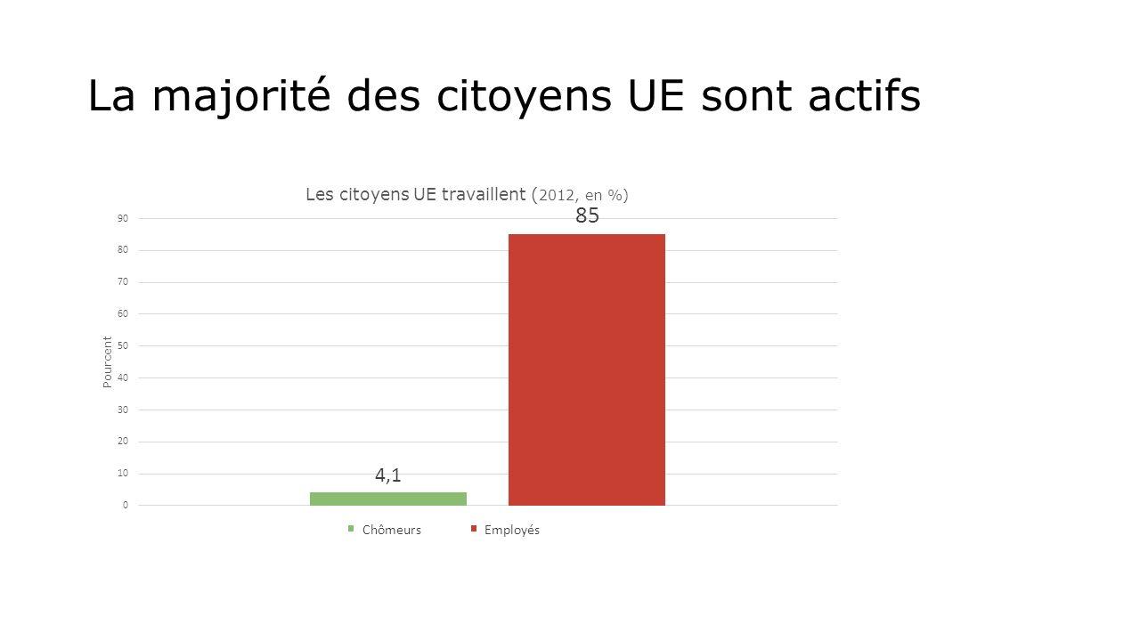 La majorité des citoyens UE sont actifs