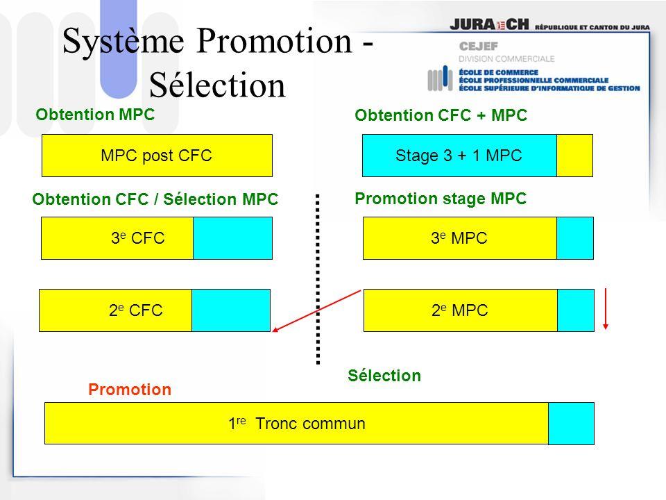 Système Promotion - Sélection