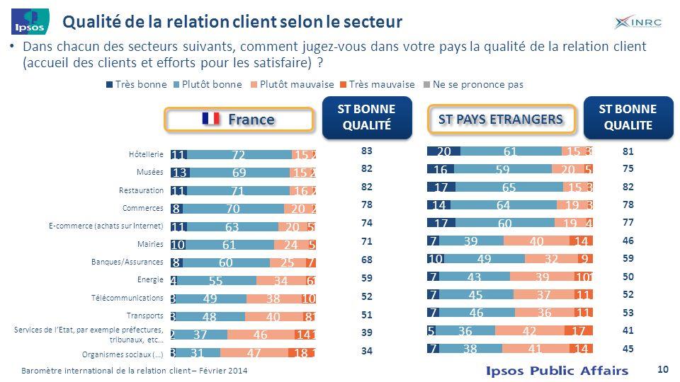 Qualité de la relation client selon le secteur