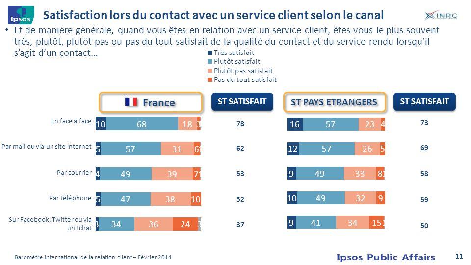 Satisfaction lors du contact avec un service client selon le canal