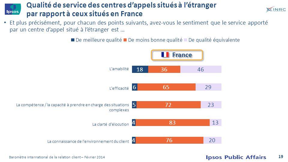 Qualité de service des centres d'appels situés à l'étranger par rapport à ceux situés en France
