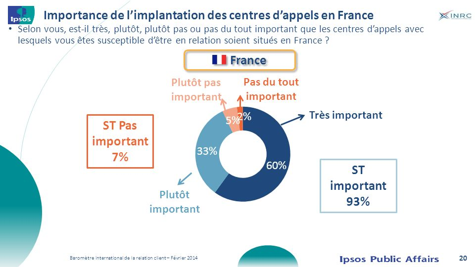 Importance de l'implantation des centres d'appels en France