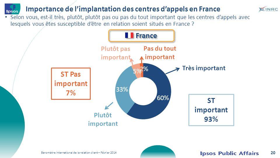Importance de l'implantation des centres d'appels en France