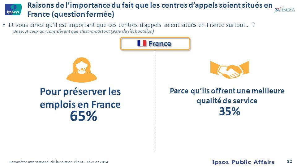 65% 35% Pour préserver les emplois en France