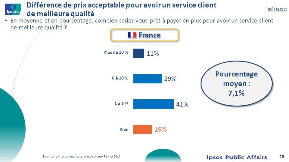 Baromètre international de la relation client – Février 2014