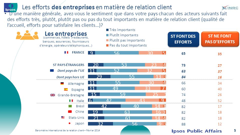 Les efforts des entreprises en matière de relation client