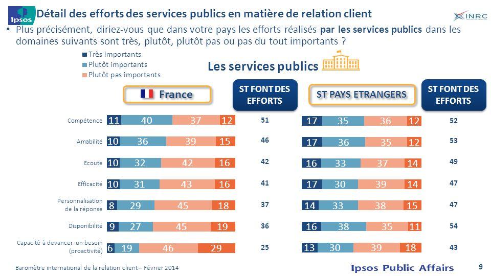 Détail des efforts des services publics en matière de relation client
