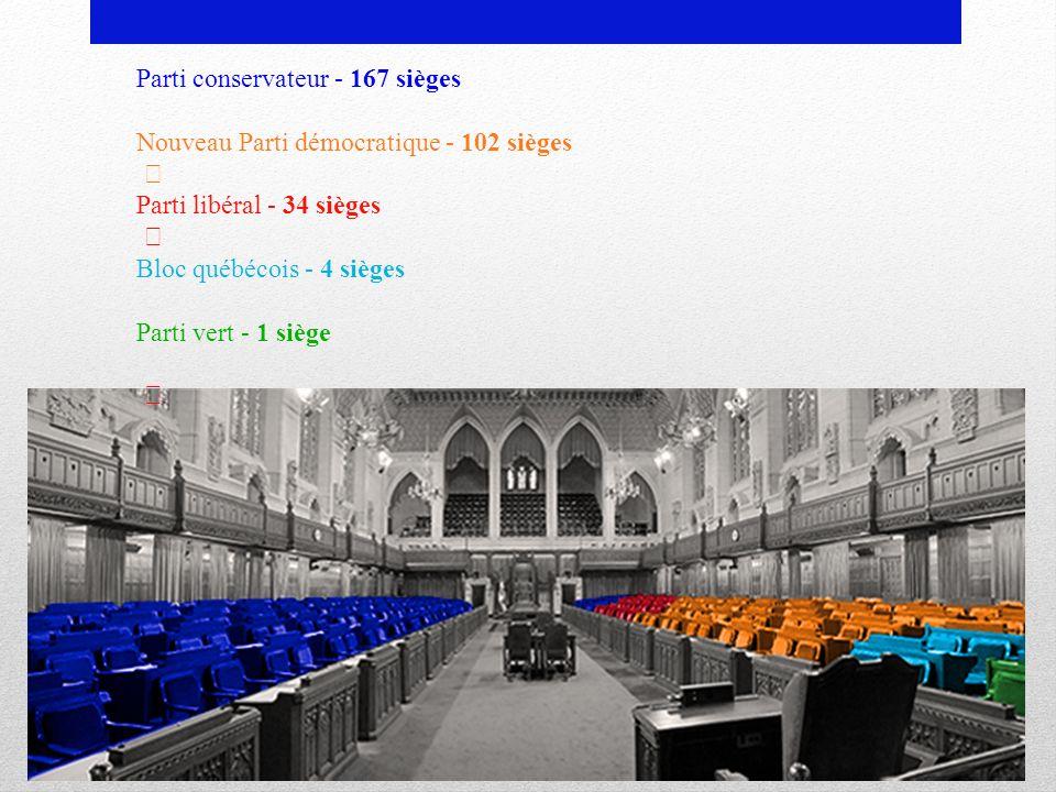 Parti conservateur - 167 sièges