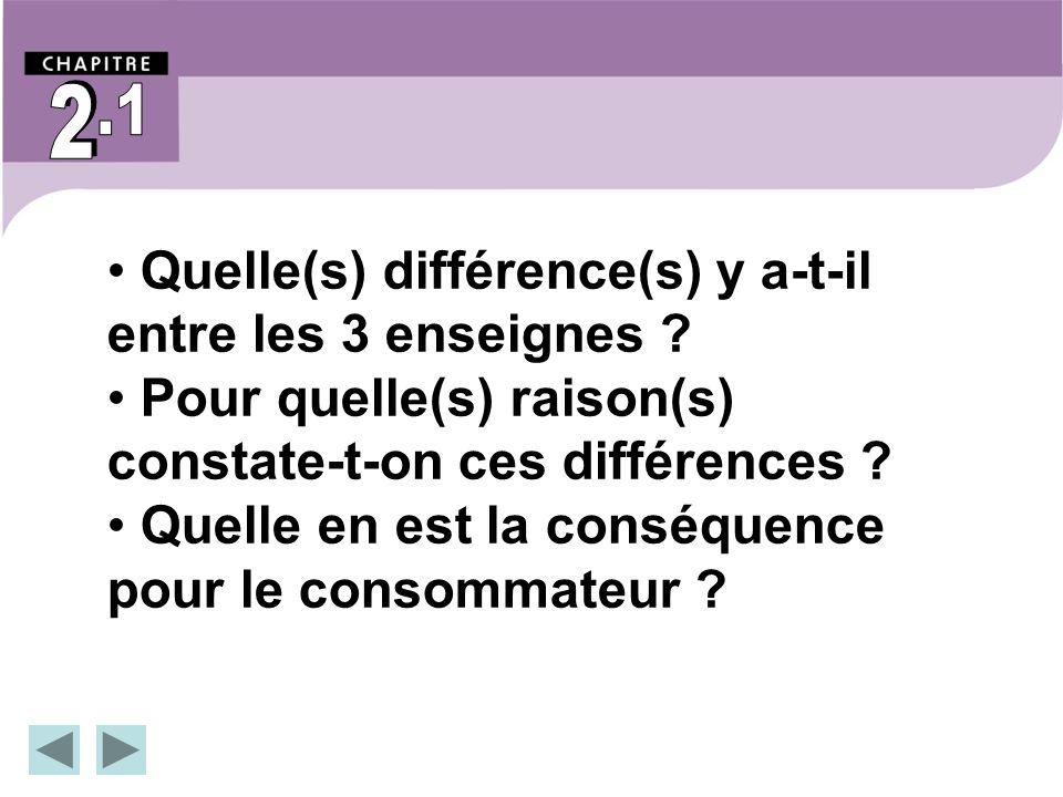 2 2. .1. Quelle(s) différence(s) y a-t-il entre les 3 enseignes Pour quelle(s) raison(s) constate-t-on ces différences