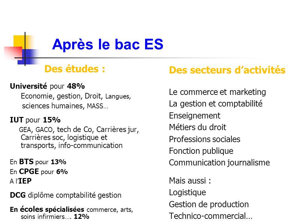 Après le bac ES Des études : Des secteurs d'activités