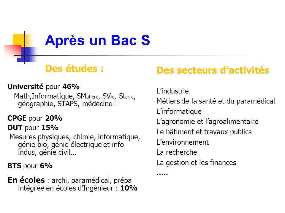 Après un Bac S Des études : Des secteurs d'activités