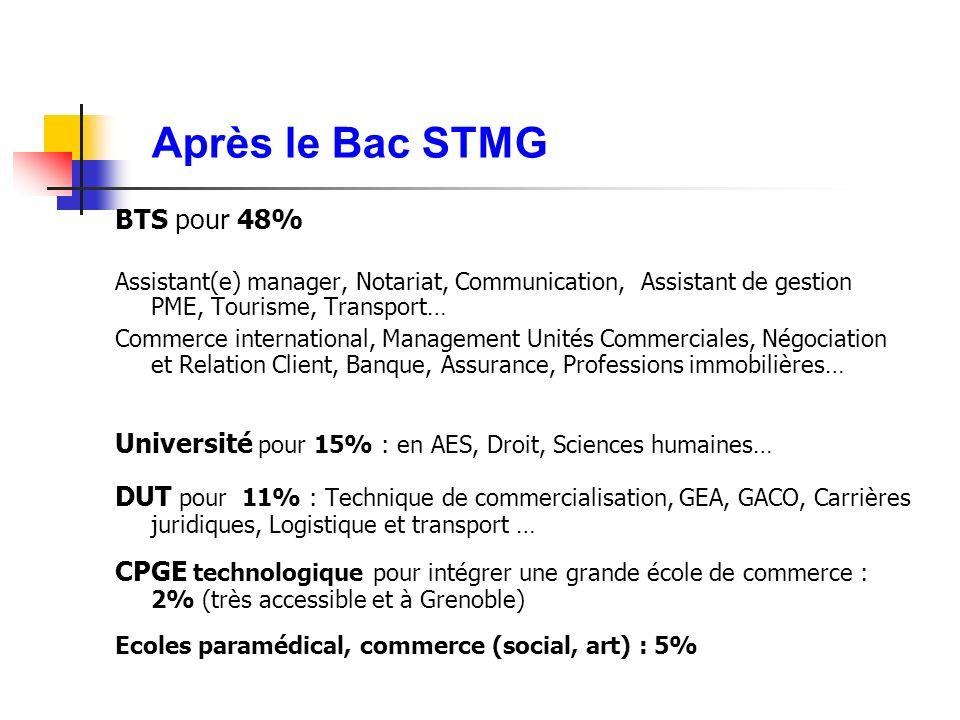 Après le Bac STMG BTS pour 48%