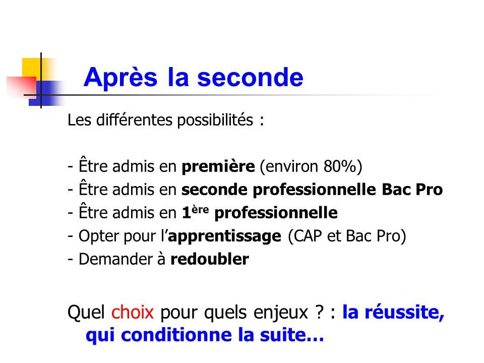 Après la seconde Les différentes possibilités : - Être admis en première (environ 80%) - Être admis en seconde professionnelle Bac Pro.