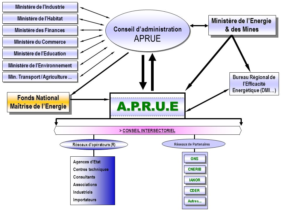 A.P.R.U.E APRUE Ministère de l'Energie Conseil d'administration
