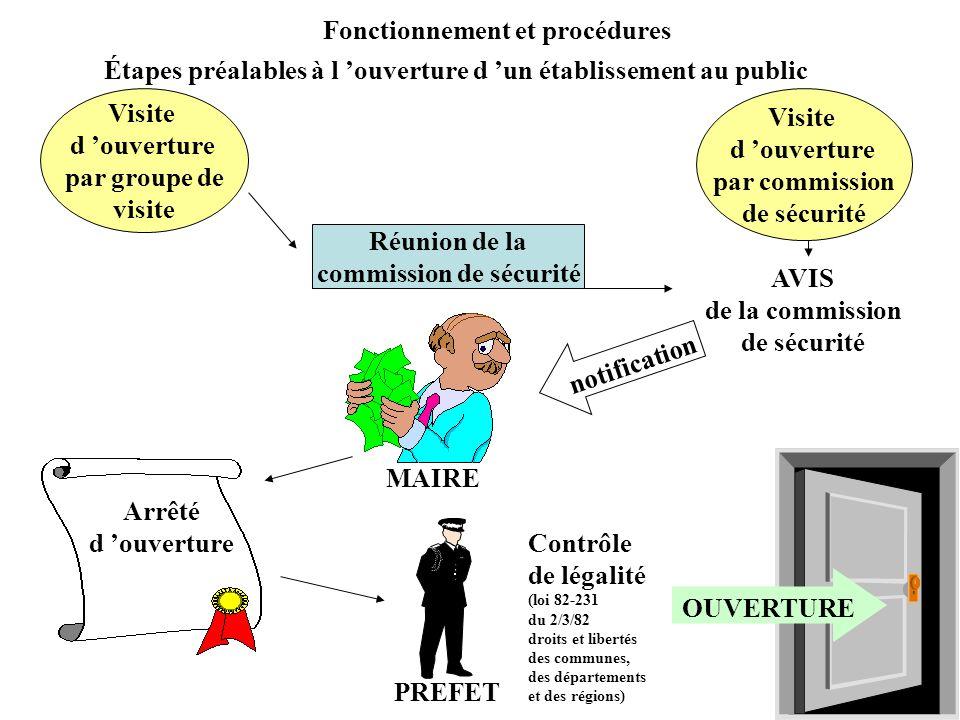 Fonctionnement et procédures commission de sécurité