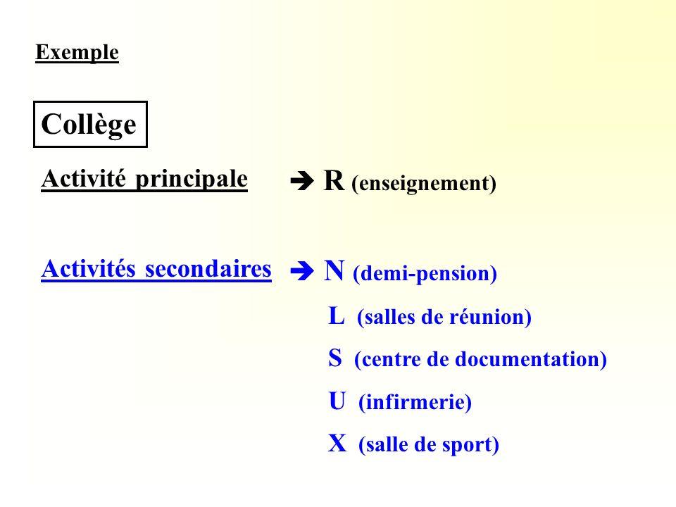 Collège Activité principale  R (enseignement) Activités secondaires