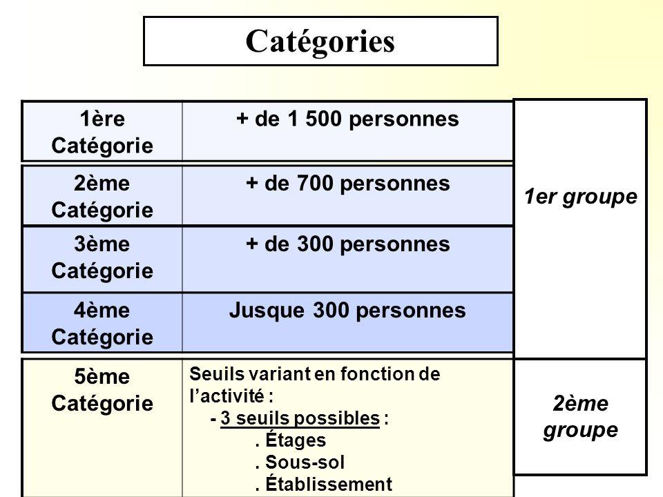 Catégories 1ère Catégorie + de 1 500 personnes 1er groupe 2ème