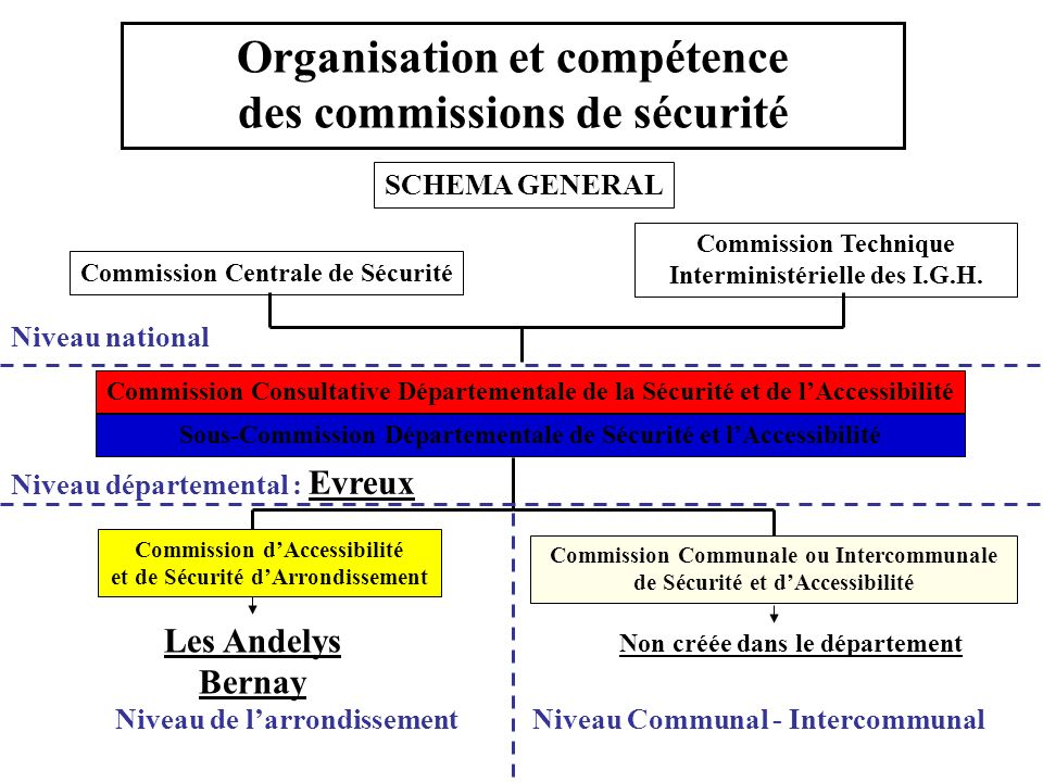 Organisation et compétence des commissions de sécurité