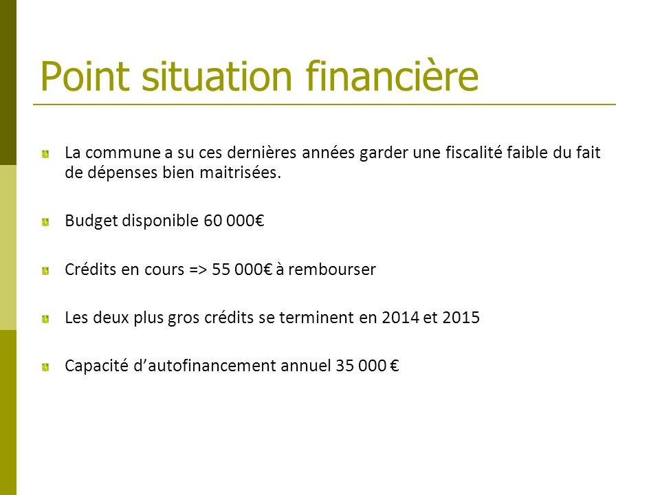 Point situation financière