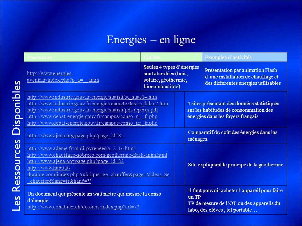 Energies – en ligne Ressources Limites Exemples d'activités