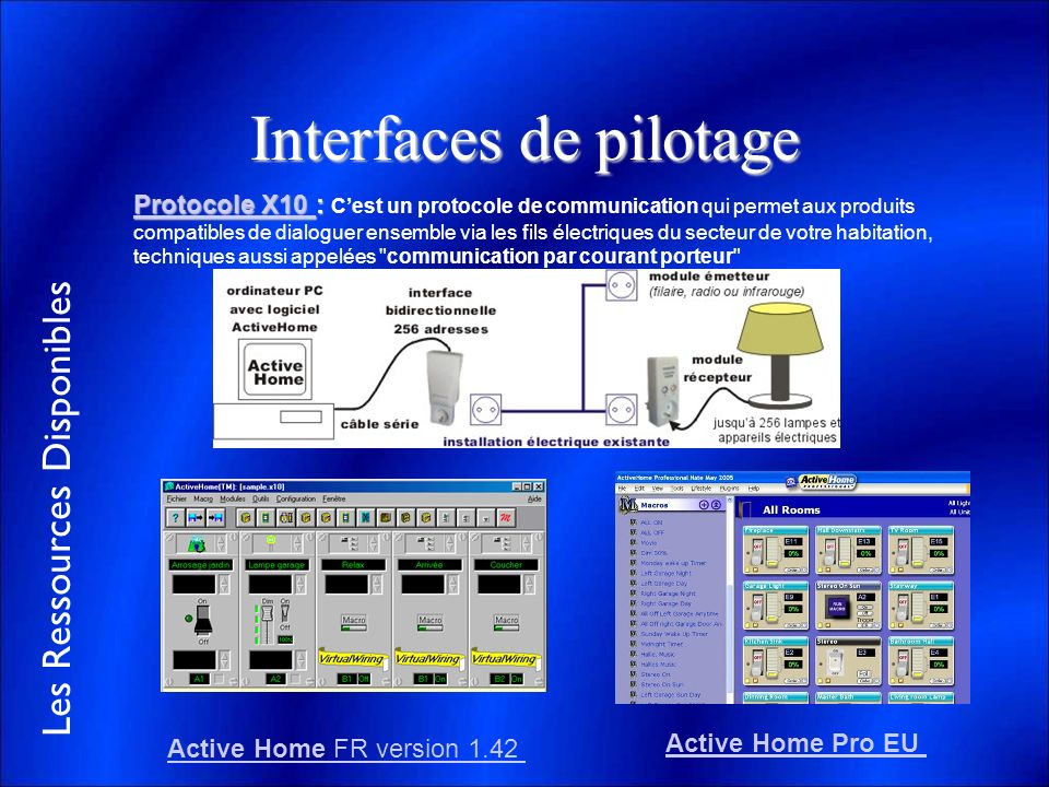 Interfaces de pilotage