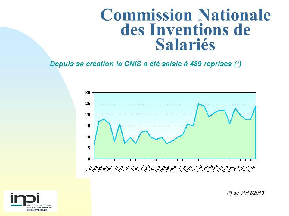 Commission Nationale des Inventions de Salariés