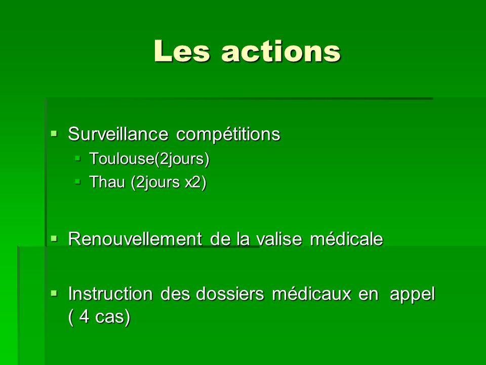 Les actions Surveillance compétitions