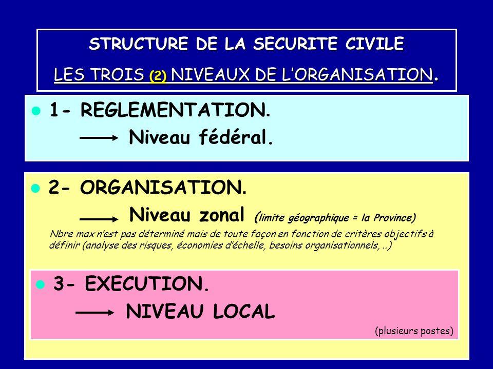 Niveau zonal (limite géographique = la Province)