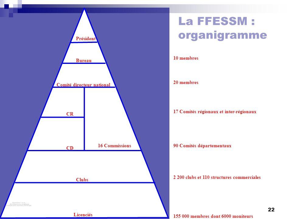 La FFESSM : organigramme