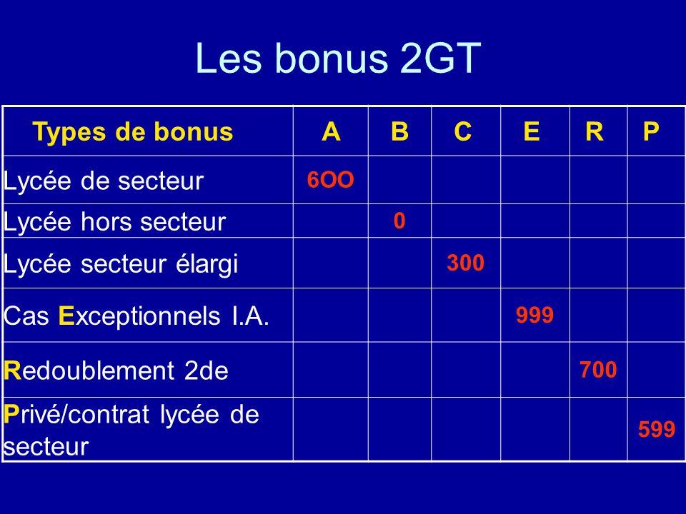 Les bonus 2GT Types de bonus A B C E R P Lycée de secteur