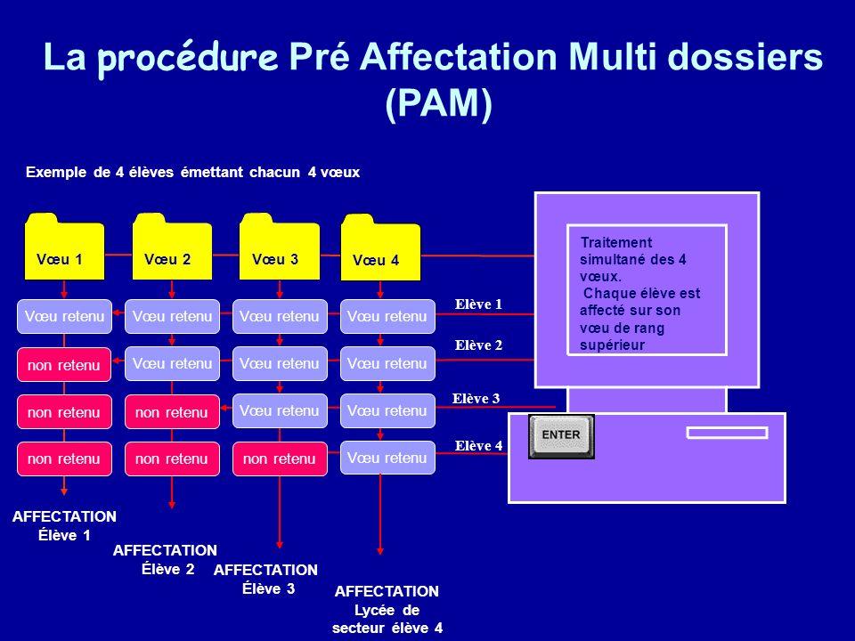La procédure Pré Affectation Multi dossiers